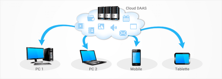 Cloud entreprise DaaS