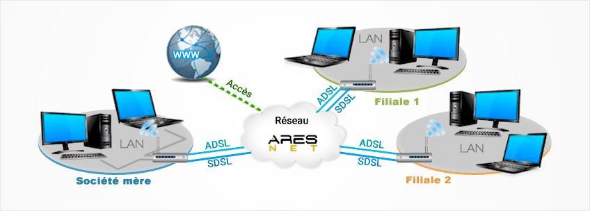 accès internet pro entreprise