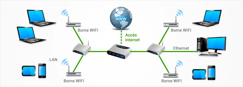 Réseau wifi entreprise